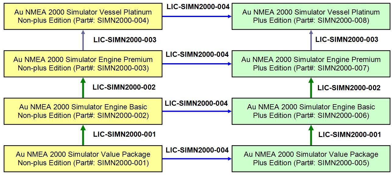 NMEA 2000 Simulators Ver  1 00A Au Group Electronics