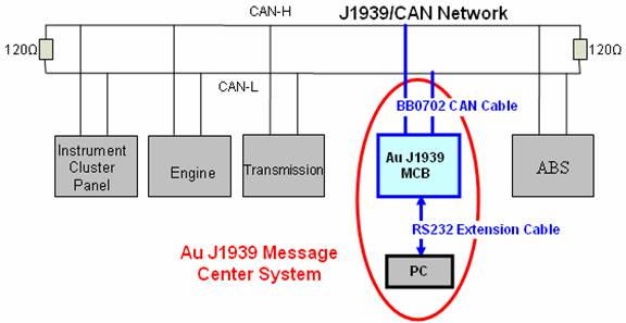 SAE-J1939 Message Center System User Manual on rs485 wiring diagram, van wiring diagram, rs-232 wiring diagram, canopen wiring diagram, modbus wiring diagram, bluetooth wiring diagram, 7-way wiring diagram, devicenet wiring diagram, obd wiring diagram, siemens wiring diagram, serial wiring diagram, analog wiring diagram, aldl wiring diagram, 7 prong plug wiring diagram, yaskawa wiring diagram, 9-pin trailer wiring diagram, smartcraft wiring diagram, profinet wiring diagram, pwm wiring diagram, sds wiring diagram,