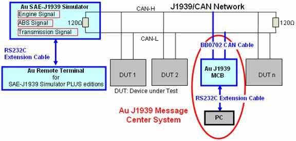 SAE-J1939 Message Center System User Manual